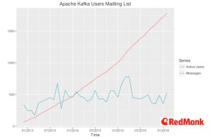 apache-kafka-maillist-activity