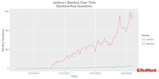ci-jenkins-v-bamboo-so