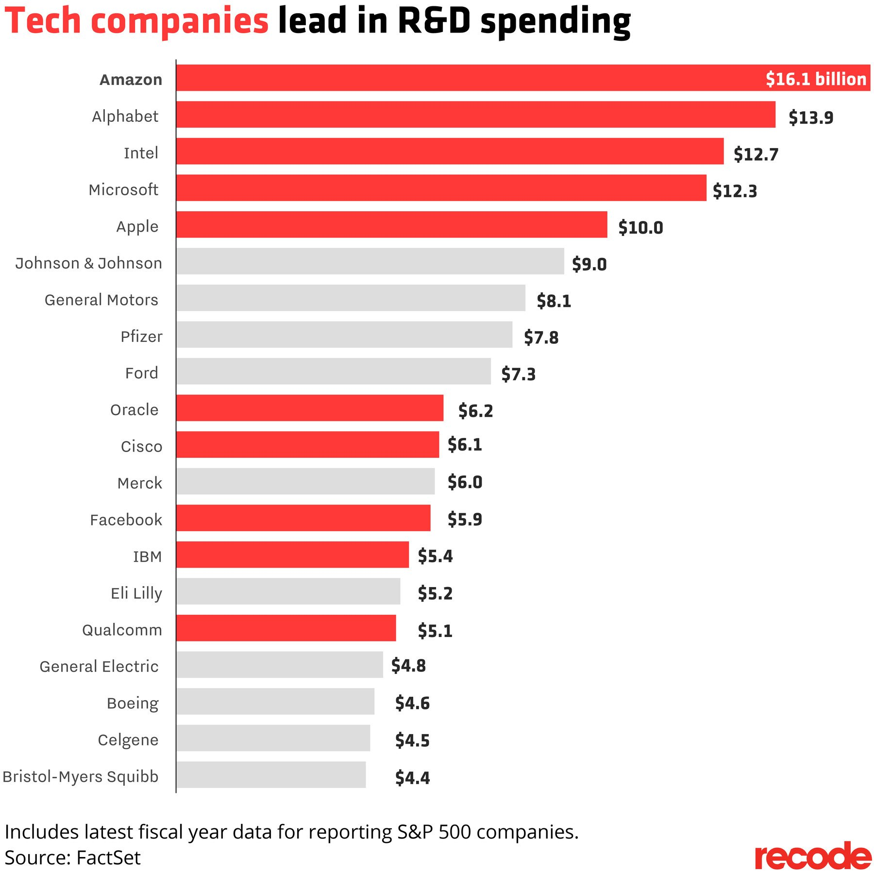 Where Is The Co U R: R&D Spending For Cloud Providers