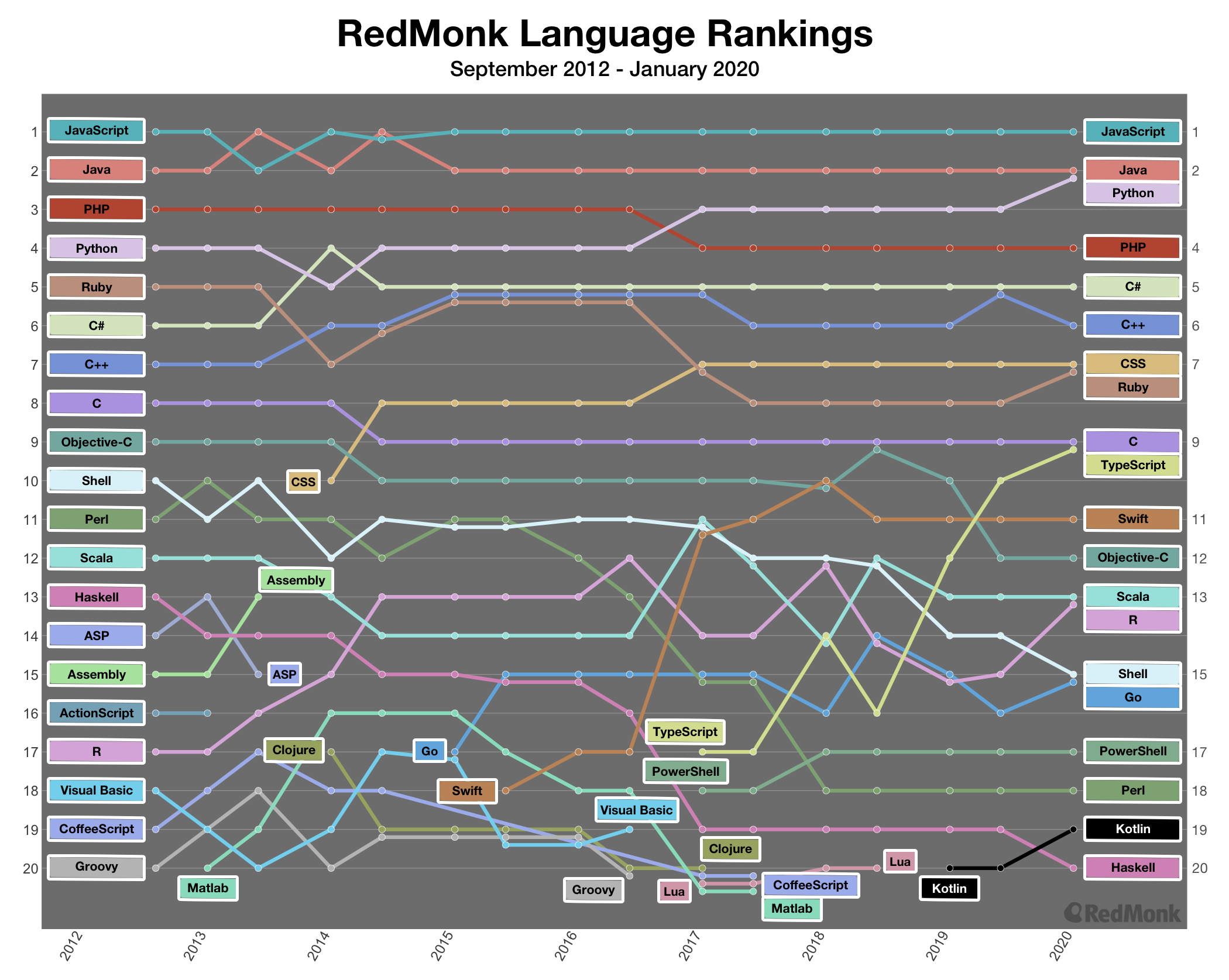 RedMonk top 20 programming languages over time, 2012 - 2020